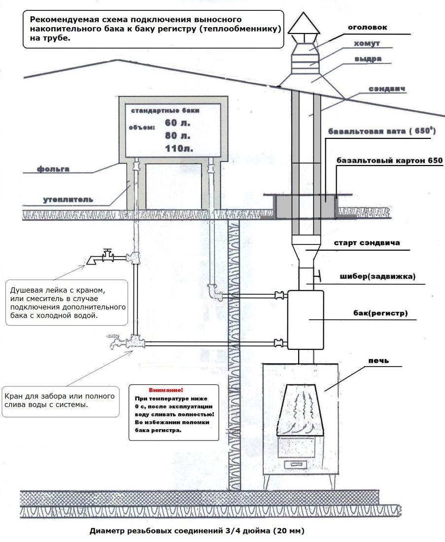 Схема печи для бани с теплообменником для водяного бака цена принцип работы теплообменника двигатель камаз евро 1